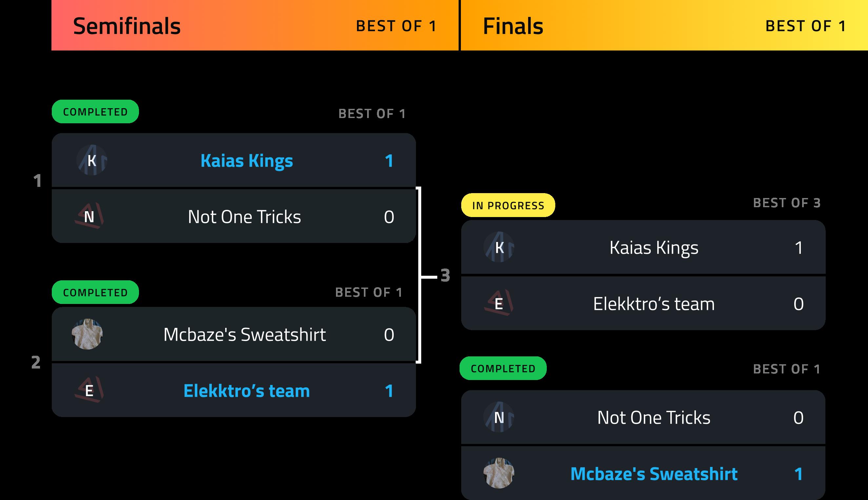 Gamercraft PMA Rivals Tournament Bracket